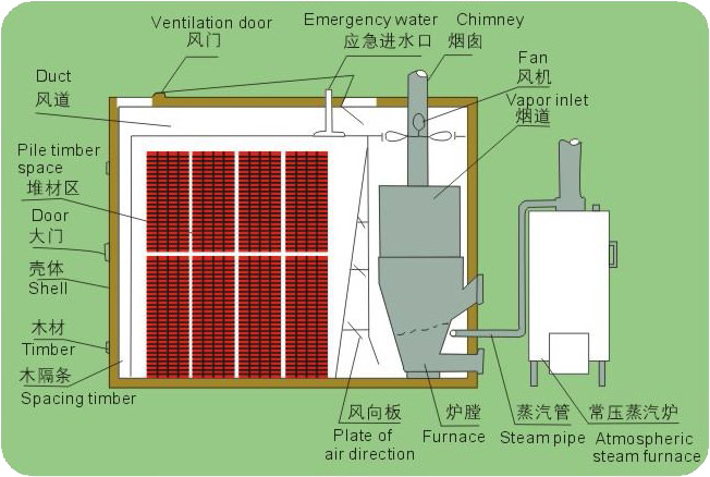 myh-furnace-gas-heating-wood-drying-box-1